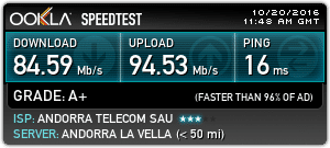 Andorra Internet Speed Test