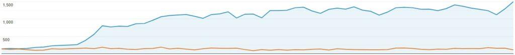 Website traffic growth