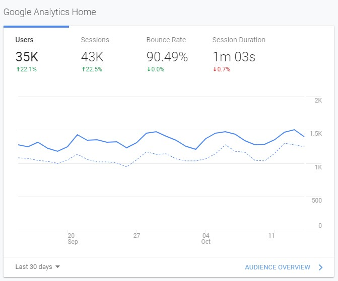 Google Analytics on an affiliate marketing based content site